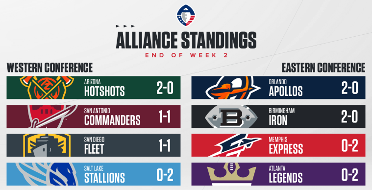 AAF Week 2 Standings
